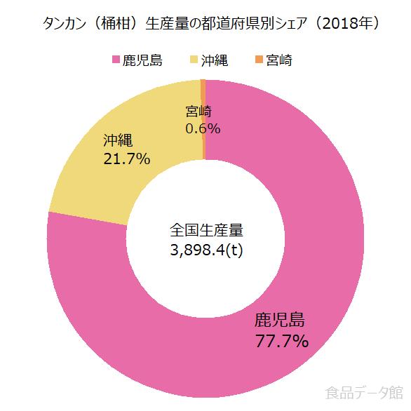 日本のタンカン(桶柑)生産量の割合グラフ2018年