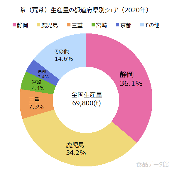 日本の茶(荒茶)生産量の割合グラフ2020年