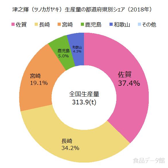 日本の津之輝(ツノカガヤキ)生産量の割合グラフ2018年