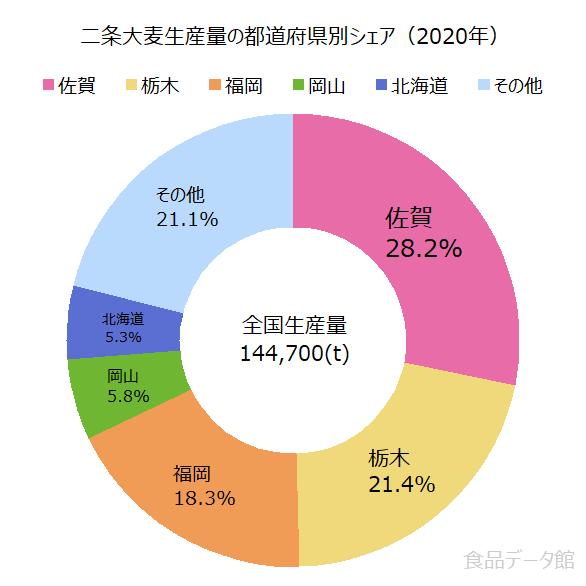 日本の二条大麦生産量の割合グラフ2020年