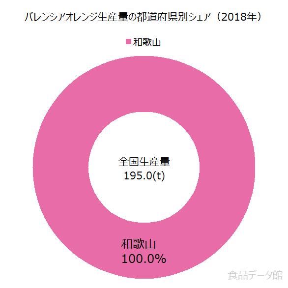 日本のバレンシアオレンジ生産量の割合グラフ2018年
