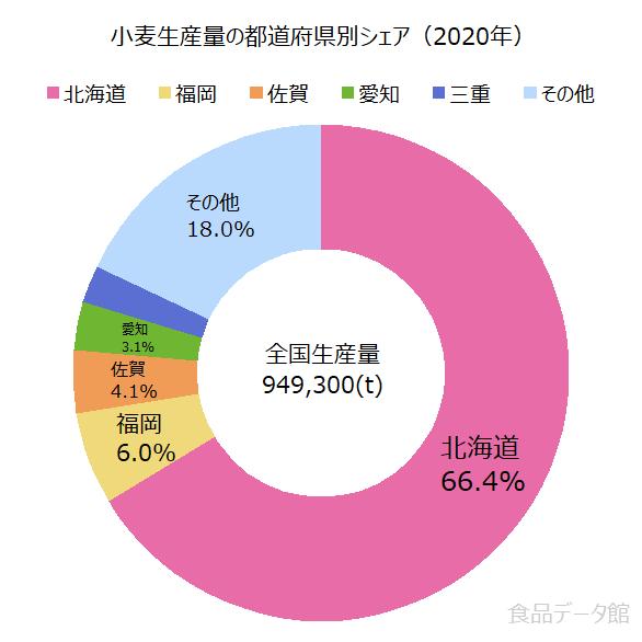 日本の小麦生産量の割合グラフ2020年