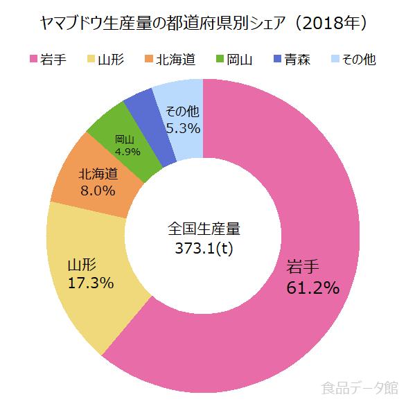 日本のヤマブドウ生産量の割合グラフ2018年