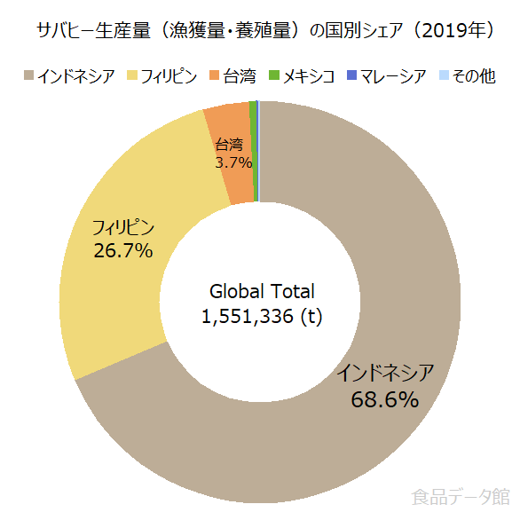 世界のサバヒー生産量の割合グラフ2019年