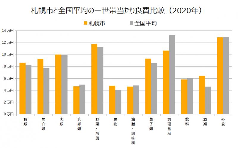 札幌市と全国平均の一世帯当たり食費比較(2020年)