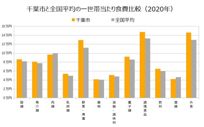 千葉市と全国平均の一世帯当たり食費比較(2020年)
