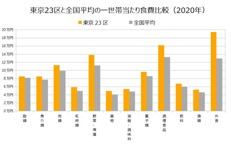 東京23区と全国平均の一世帯当たり食費比較(2020年)