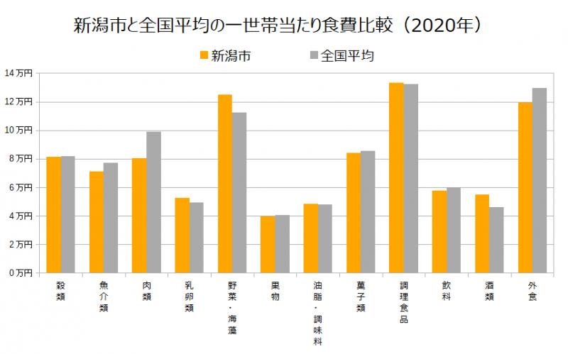 新潟市と全国平均の一世帯当たり食費比較(2020年)