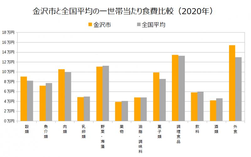 金沢市と全国平均の一世帯当たり食費比較(2020年)