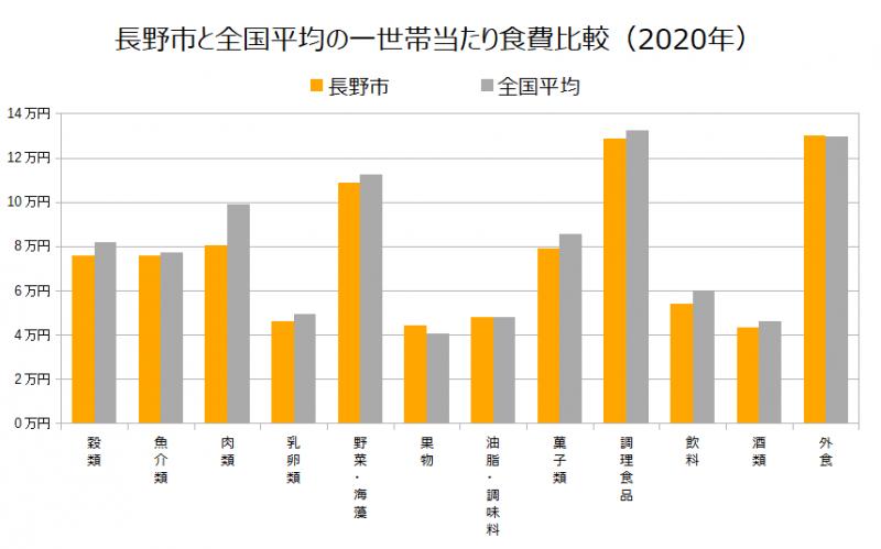長野市と全国平均の一世帯当たり食費比較(2020年)