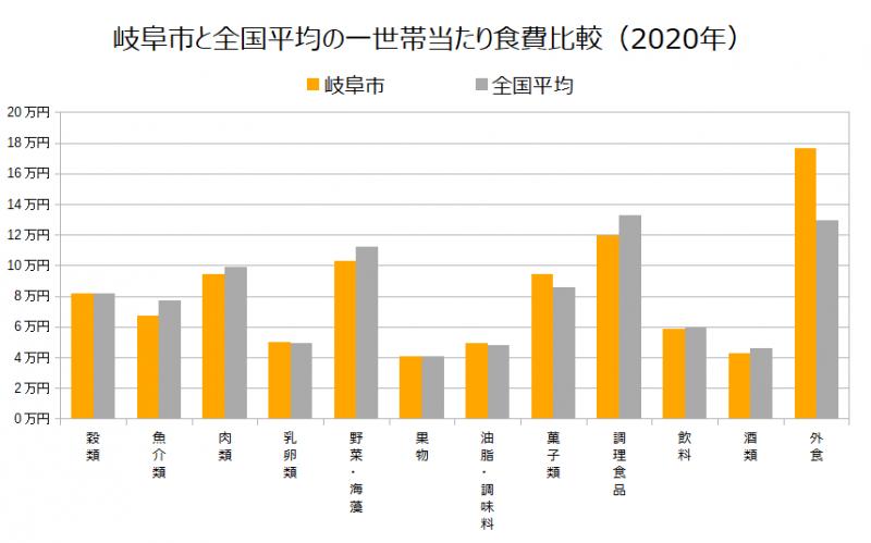 岐阜市と全国平均の一世帯当たり食費比較(2020年)