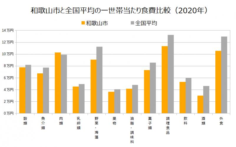 和歌山市と全国平均の一世帯当たり食費比較(2020年)