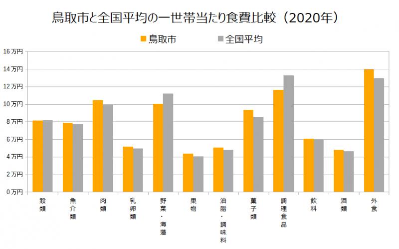 鳥取市と全国平均の一世帯当たり食費比較(2020年)