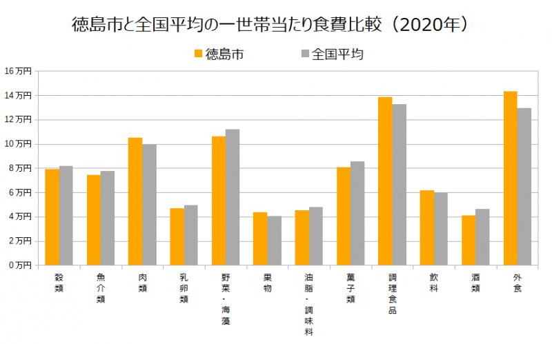徳島市と全国平均の一世帯当たり食費比較(2020年)