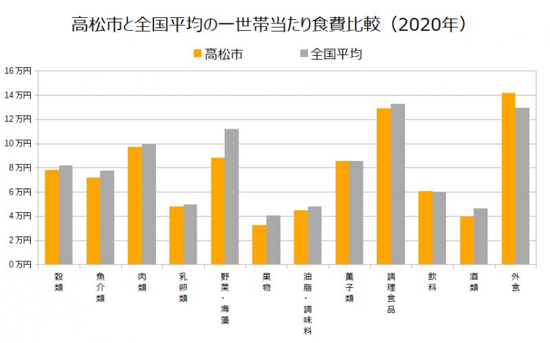 高松市と全国平均の一世帯当たり食費比較(2020年)