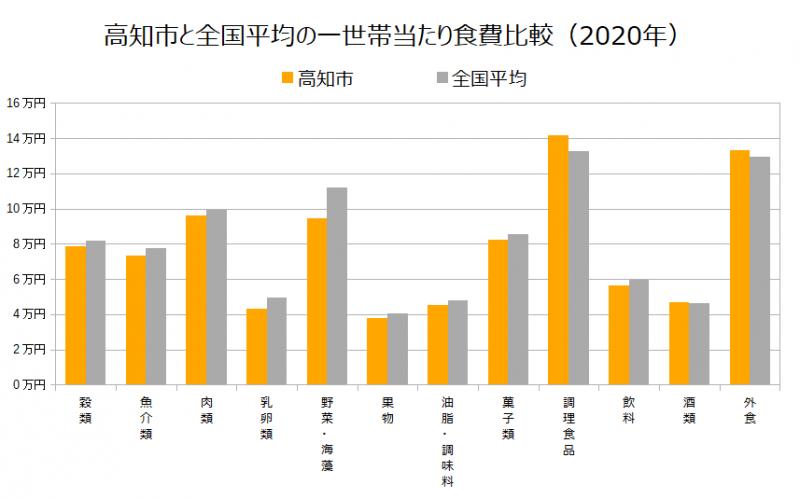 高知市と全国平均の一世帯当たり食費比較(2020年)