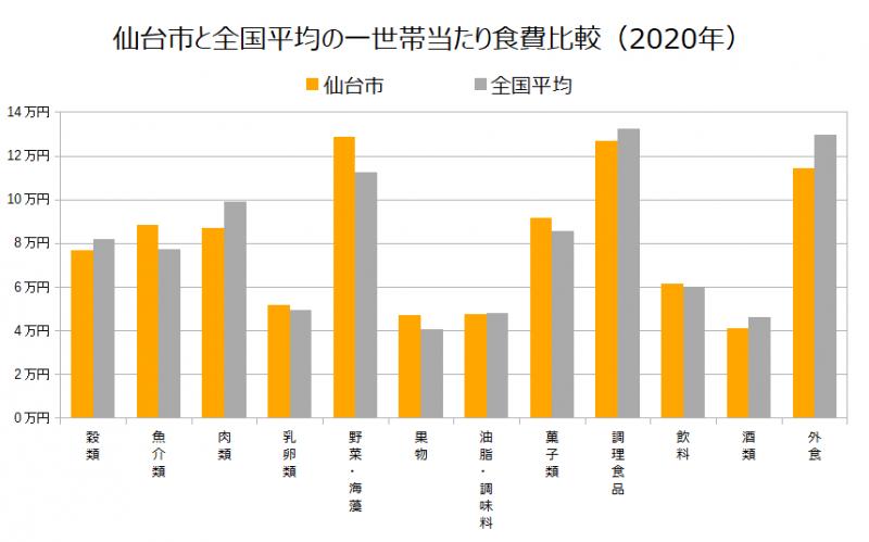 仙台市と全国平均の一世帯当たり食費比較(2020年)