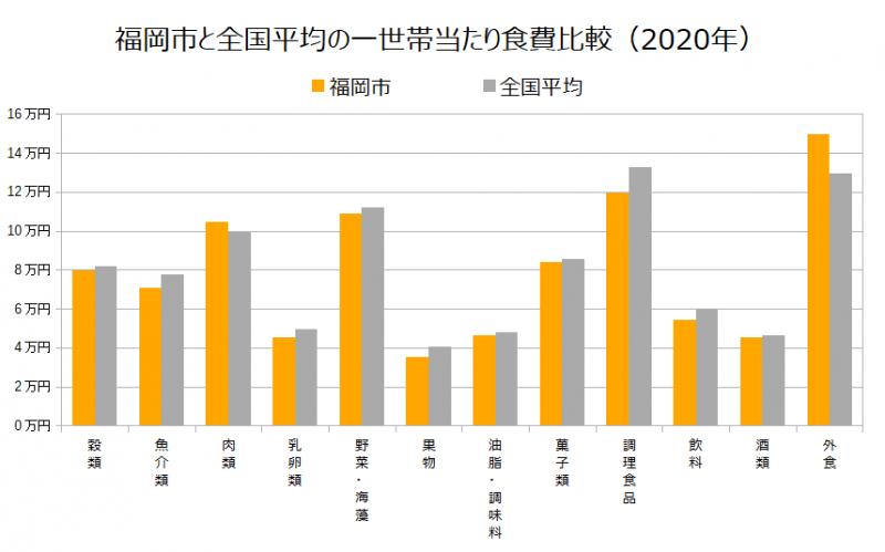福岡市と全国平均の一世帯当たり食費比較(2020年)