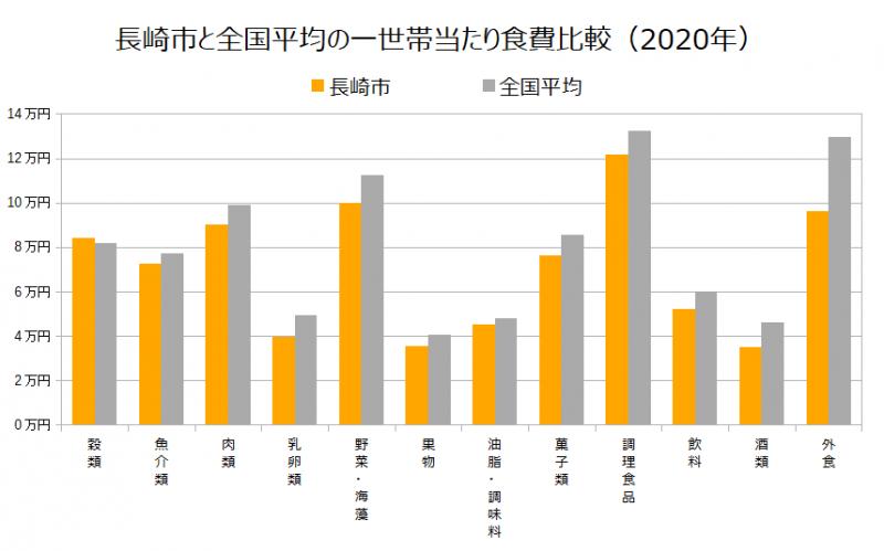長崎市と全国平均の一世帯当たり食費比較(2020年)