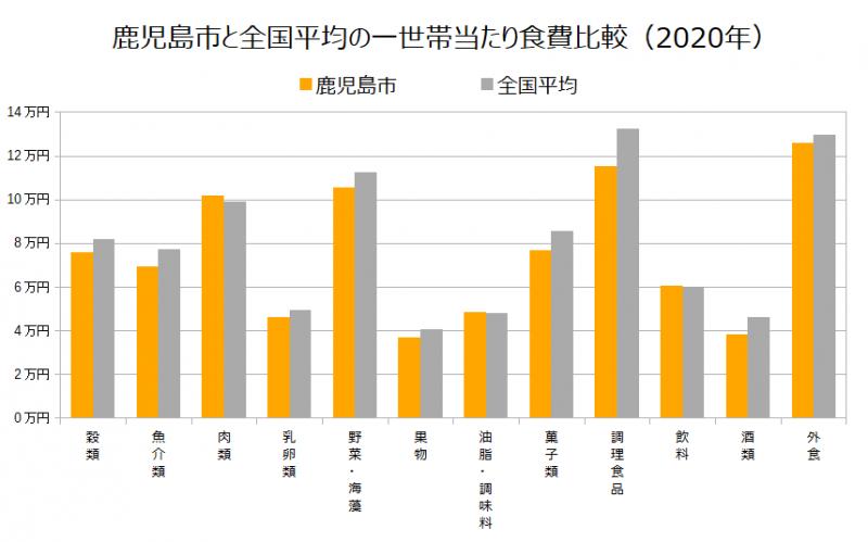 鹿児島市と全国平均の一世帯当たり食費比較(2020年)