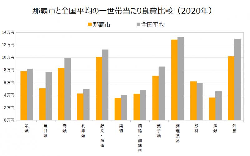 那覇市と全国平均の一世帯当たり食費比較(2020年)