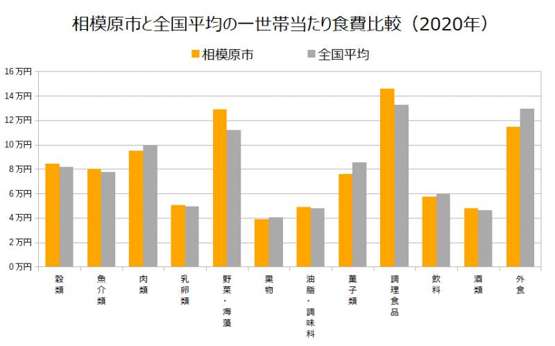 相模原市と全国平均の一世帯当たり食費比較(2020年)
