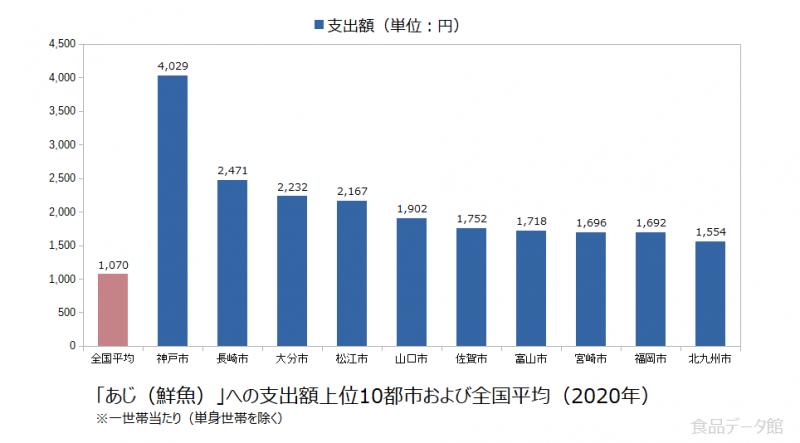 日本のあじ(鮮魚)支出額の全国平均および都市別グラフ2020年