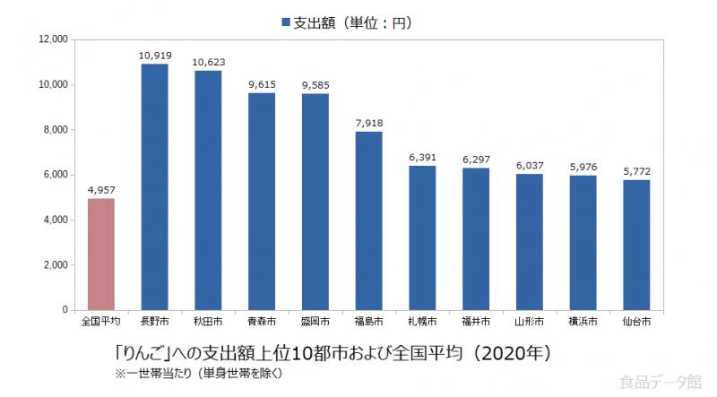 日本のりんご支出額の全国平均および都市別グラフ2020年