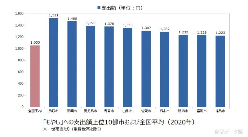 日本のもやし支出額の全国平均および都市別グラフ2020年