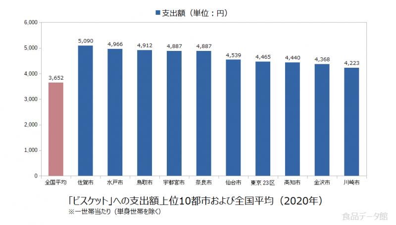 日本のビスケット支出額の全国平均および都市別グラフ2020年
