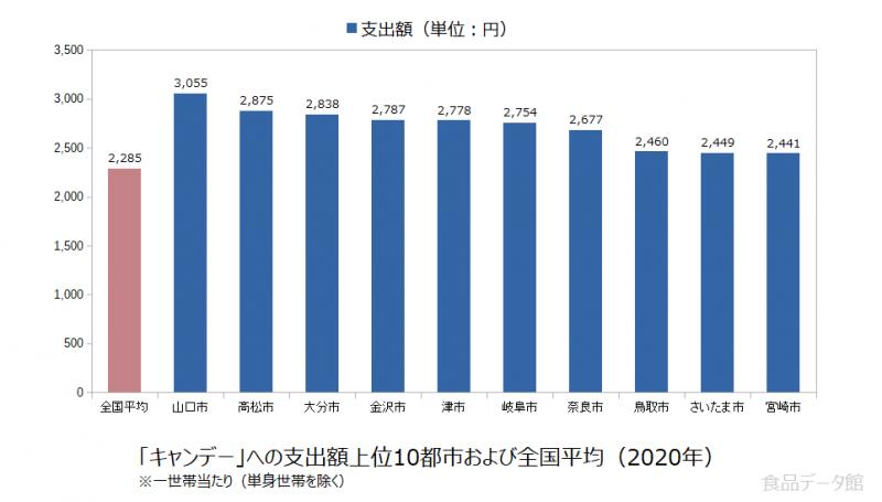 日本のキャンデー支出額の全国平均および都市別グラフ2020年