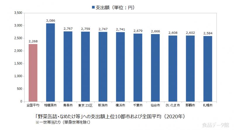 日本の野菜缶詰・なめたけ等支出額の全国平均および都市別グラフ2020年