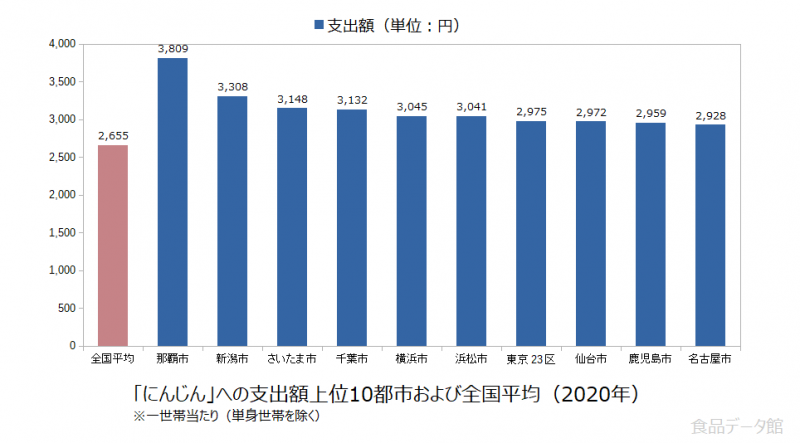 日本のにんじん支出額の全国平均および都市別グラフ2020年