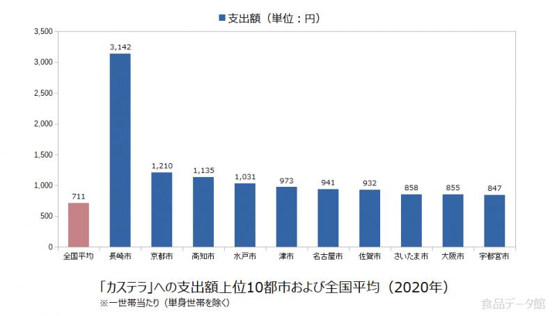 日本のカステラ支出額の全国平均および都市別グラフ2020年