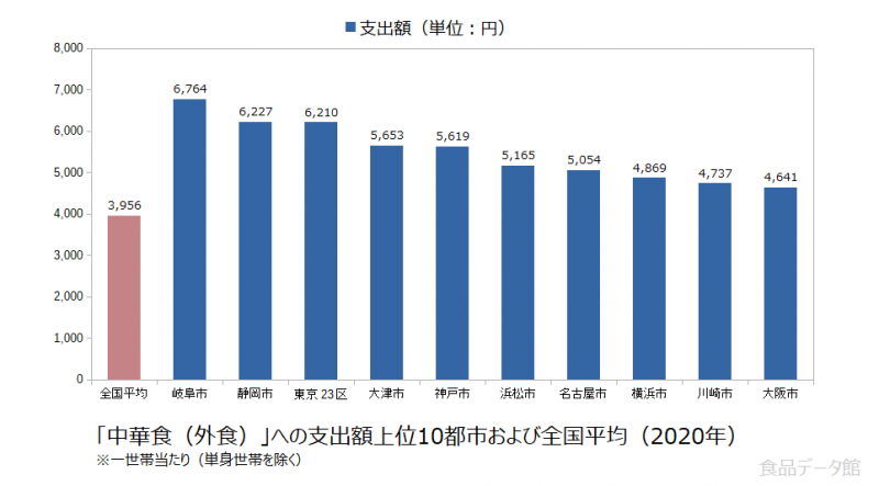日本の中華食(外食)支出額の全国平均および都市別グラフ2020年