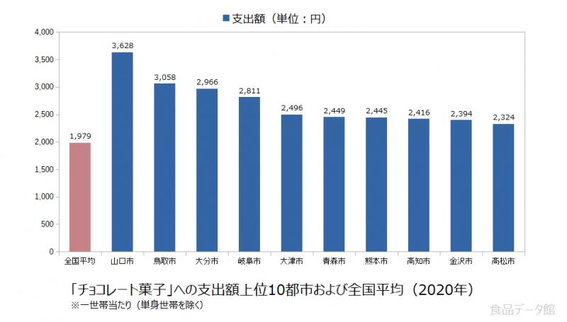 日本のチョコレート菓子支出額の全国平均および都市別グラフ2020年