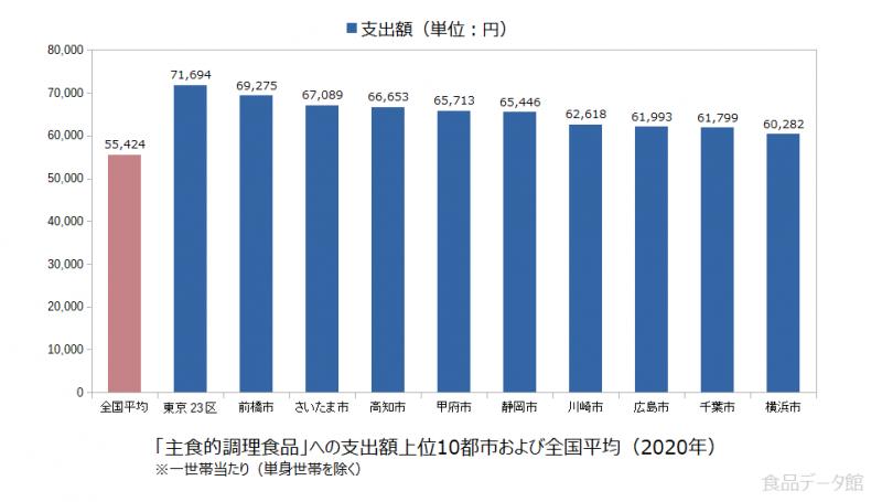 日本の主食的調理食品支出額の全国平均および都市別グラフ2020年
