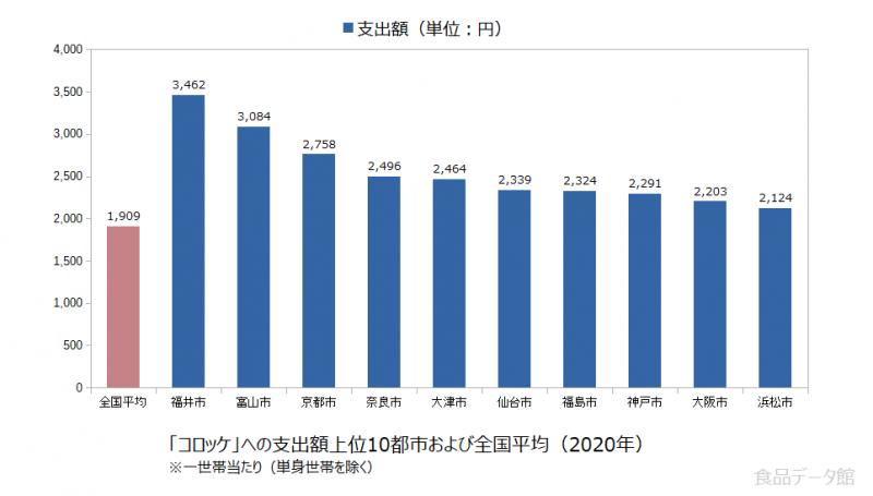 日本のコロッケ支出額の全国平均および都市別グラフ2020年