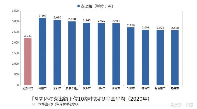 日本のなす支出額の全国平均および都市別グラフ2020年