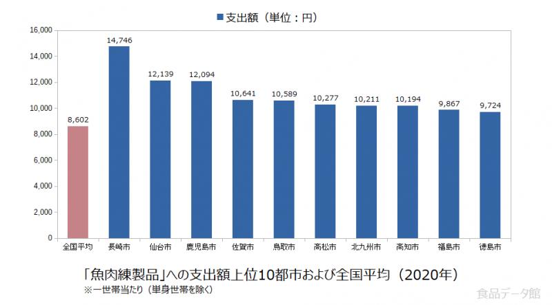 日本の魚肉練製品支出額の全国平均および都市別グラフ2020年