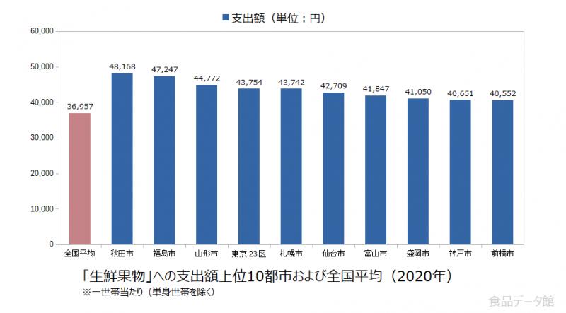 日本の生鮮果物支出額の全国平均および都市別グラフ2020年