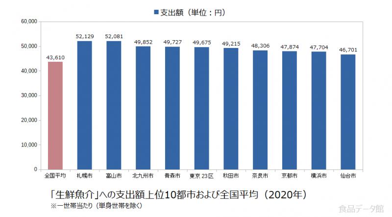 日本の生鮮魚介支出額の全国平均および都市別グラフ2020年