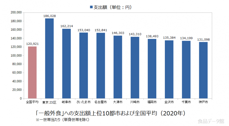日本の一般外食支出額の全国平均および都市別グラフ2020年