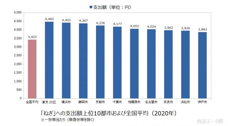 日本のねぎ支出額の全国平均および都市別グラフ2020年