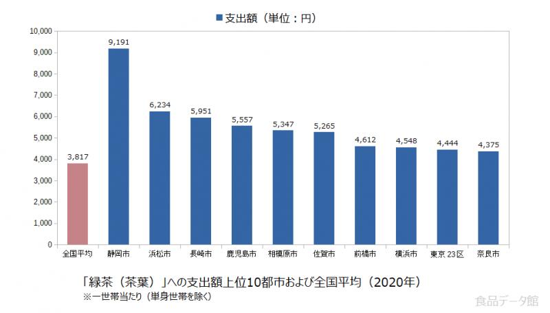 日本の緑茶(茶葉)支出額の全国平均および都市別グラフ2020年