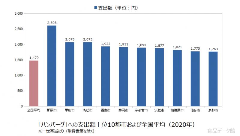 日本のハンバーグ支出額の全国平均および都市別グラフ2020年
