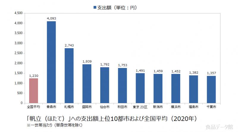 日本の帆立(ほたて)支出額の全国平均および都市別グラフ2020年