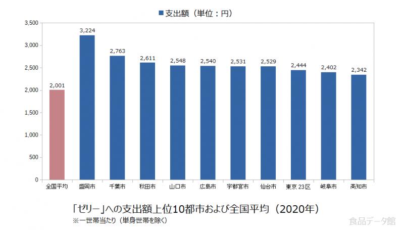 日本のゼリー支出額の全国平均および都市別グラフ2020年
