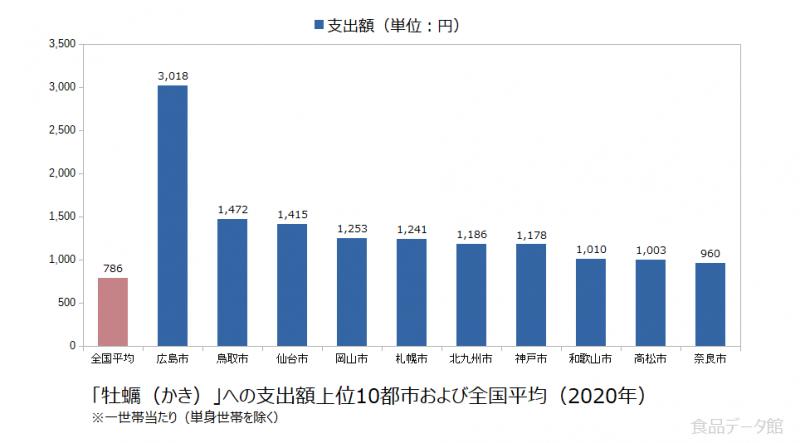 日本の牡蠣(かき)支出額の全国平均および都市別グラフ2020年