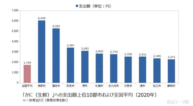 日本のかに(生鮮)支出額の全国平均および都市別グラフ2020年